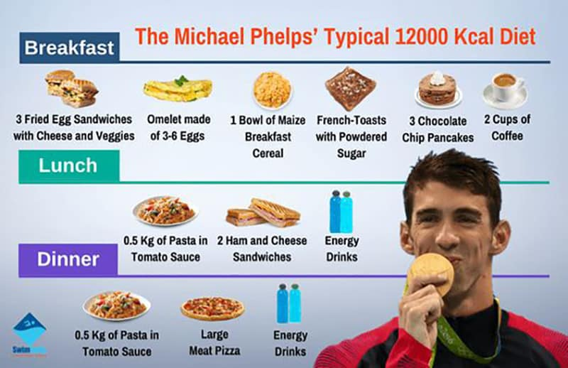 the michael phelps typical 12000 kcal diet